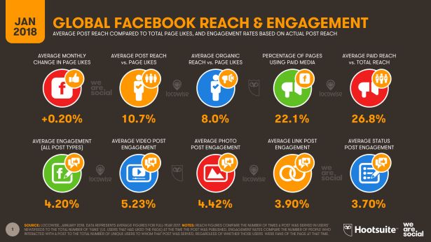 Average Post Reach and Engagement