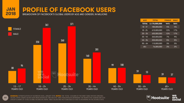 Profile of Facebook Users