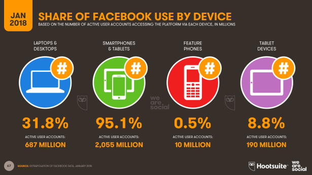 Share of Facebook Use by Device