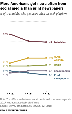 Pew Research Center - Science and Digital News