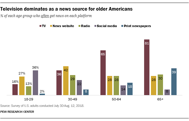 Pew Research Center Statistic - Science and Digital News
