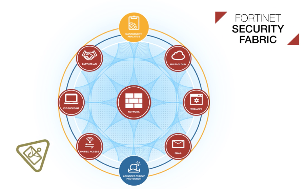 Fortinet Security Fabric - Science and Digital News