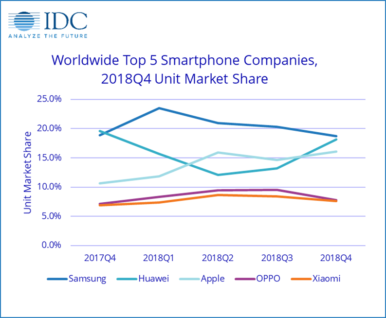 Smartphone Companies - Science and Digital News