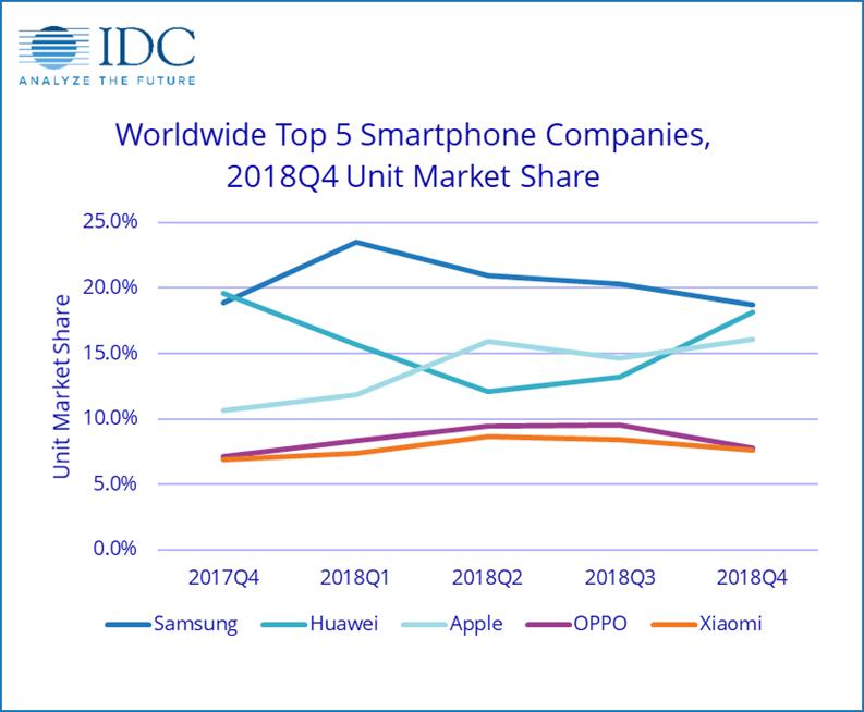 Smartphone Companies - Science and Digital News