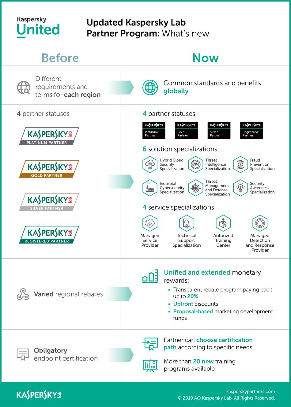 Kaspersky Lab partner program - Science and Digital News
