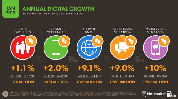 Annual Digital Growth image